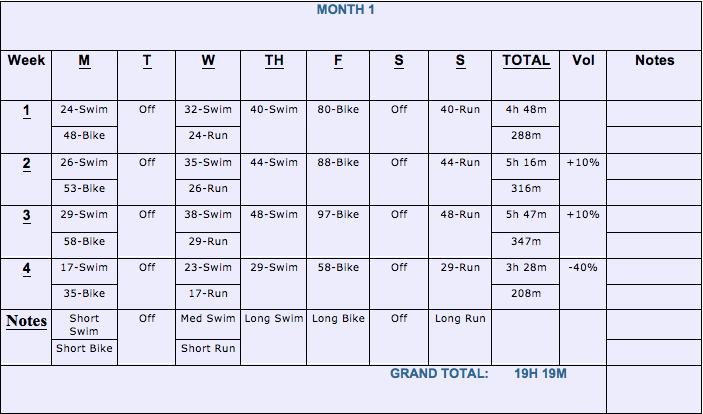 Tri Plan Month 1